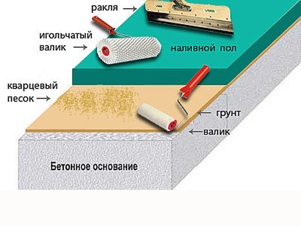 Технология заливки наливного пола своими руками фото