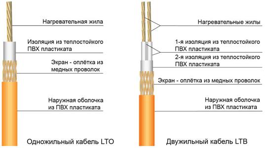 Новосибирске крыши кровельный в для материал